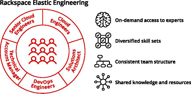 Elastic-Engineering-Government-Cloud