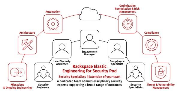 Rackspace_Elastic_Engineering_Pod_rnd02.jpg