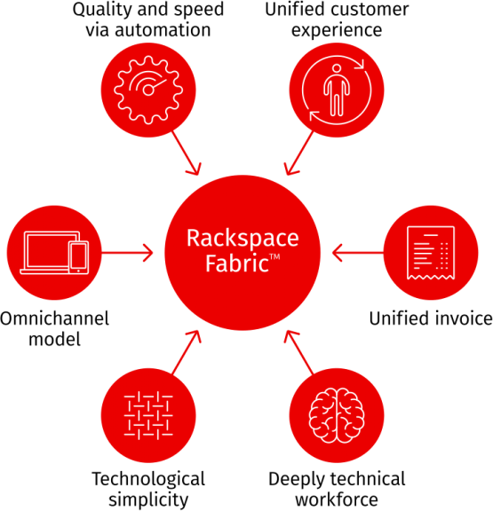 Rackspace Technology Announces Moogsoft AIOps Platform Integration into Rackspace Fabric