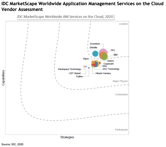 Rackspace Technology Named a Major Player in IDC MarketScape: Applications Management Services on the Cloud 2020 Vendor Assessment