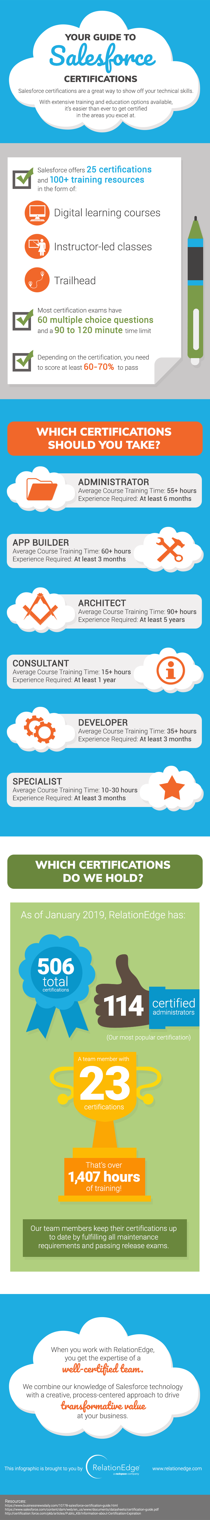 salesforce certifications infographic age certification crm customer rely systems businesses experience than