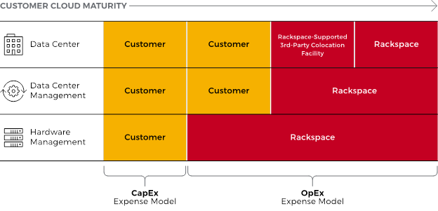 OpenStack Everywhere: Rackspace Simplifies Cloud Adoption by Delivering Managed Private Cloud Everywhere