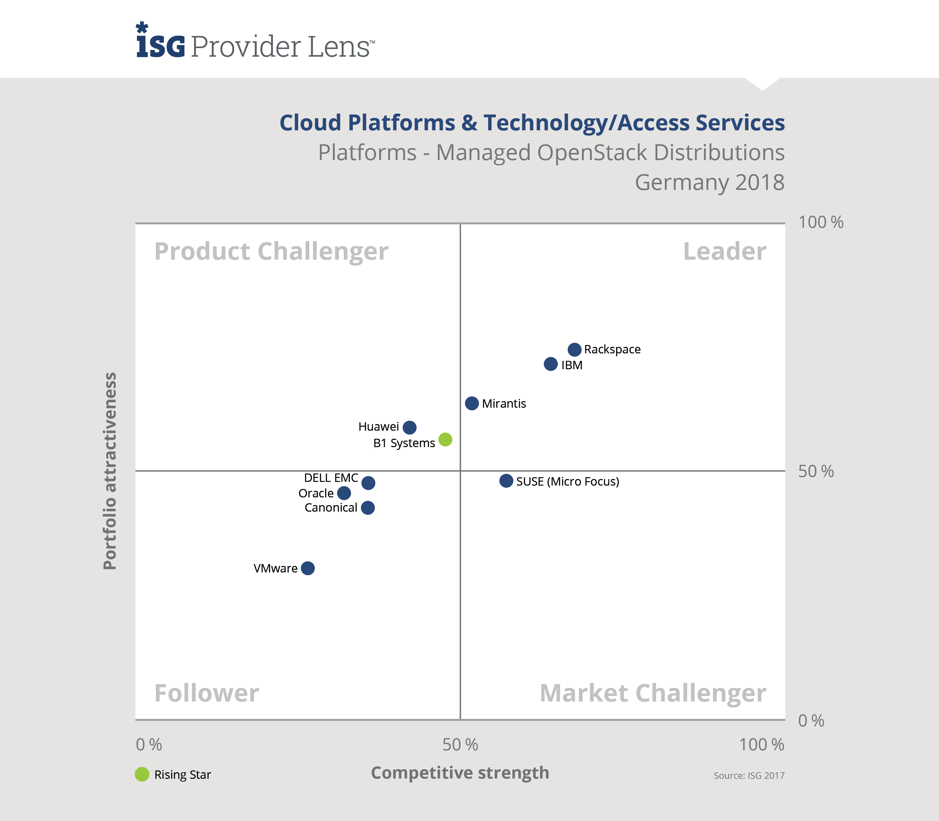 ISG Provider Lens Cloud Platforms & technology/ Access Services