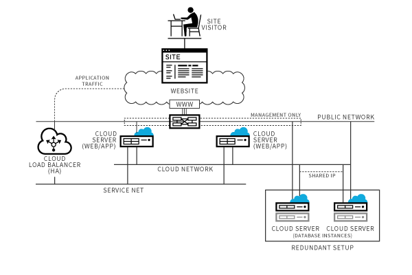 architecture database cloud networks powered by openstack rackspace