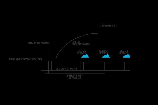 Cloud Networks VPN Architecture