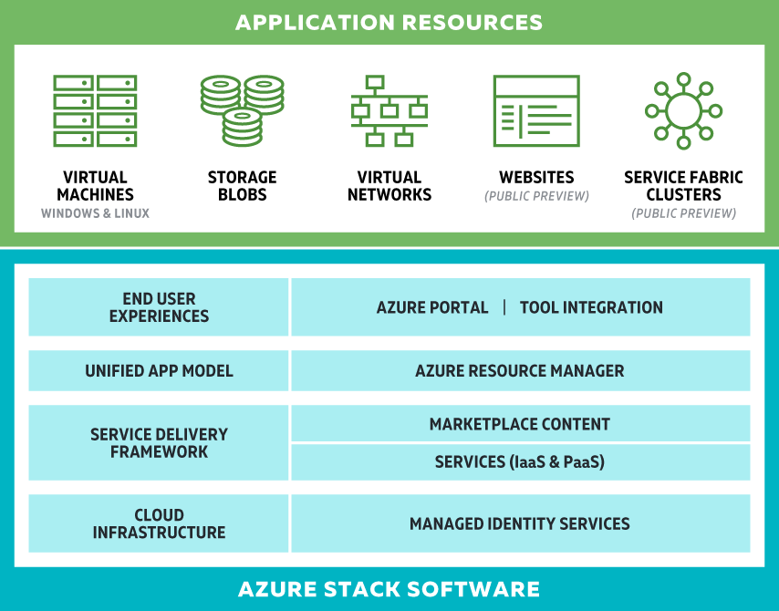 Azure Stack Reference Architecture