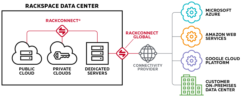 Rackconnect Global Connection