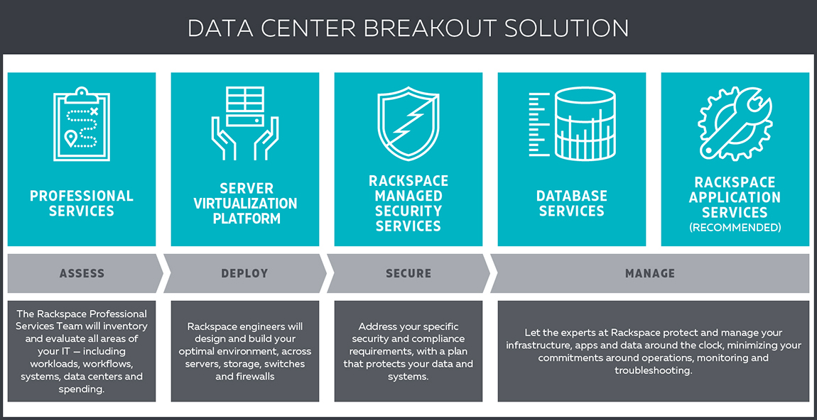 Data Center Breakout Solution
