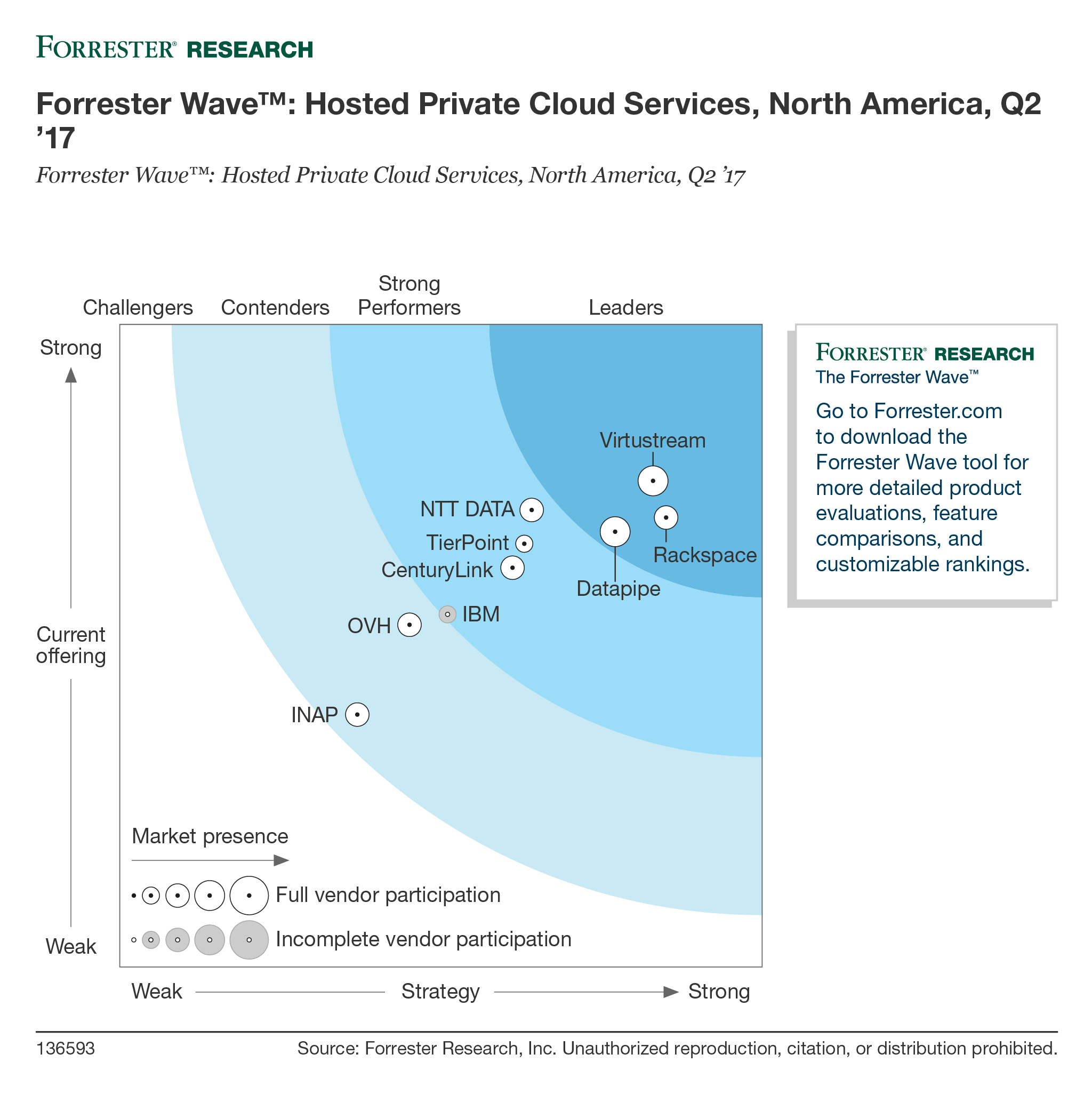 Forrester Wave: Rackspace is a Leader in Hosted Private Cloud Services, North America