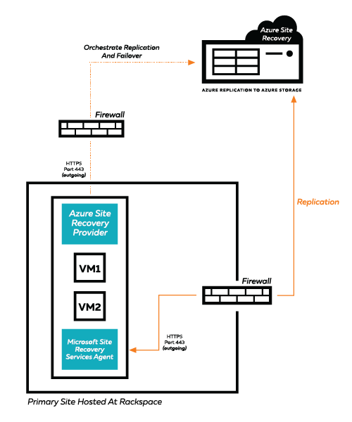 Hyper-V Server Reference Architecture