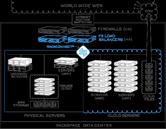 Hybrid Enterprise Reference Architecture