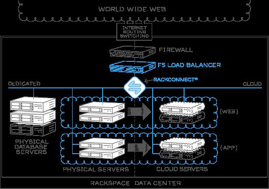 Hybrid Cloud Computing, Hybrid Hosting by Rackspace