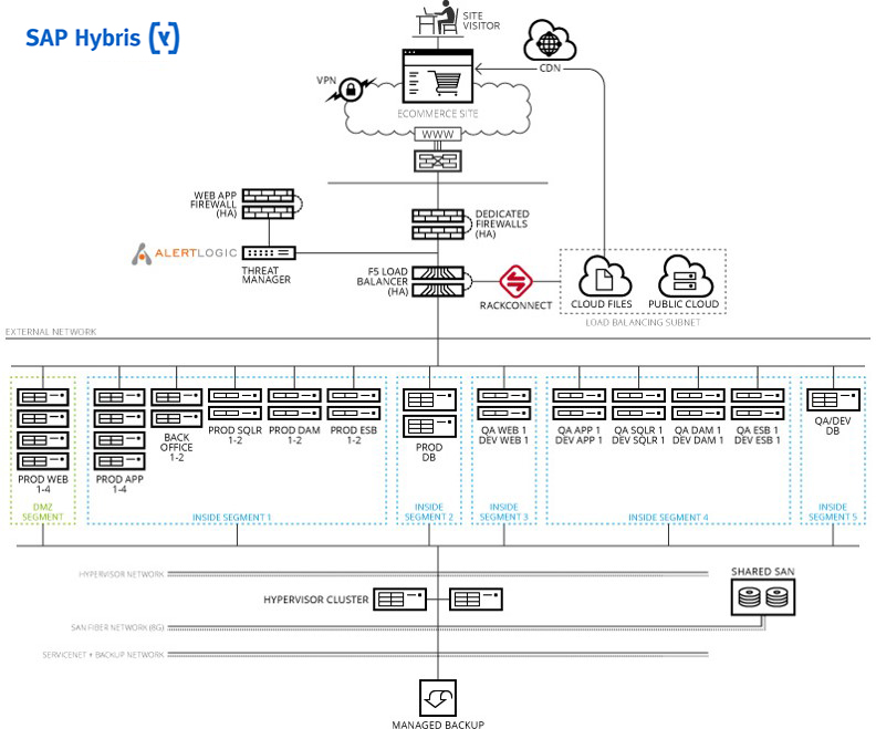 Digital SAP Hybris Ref Arc - Large Footprint