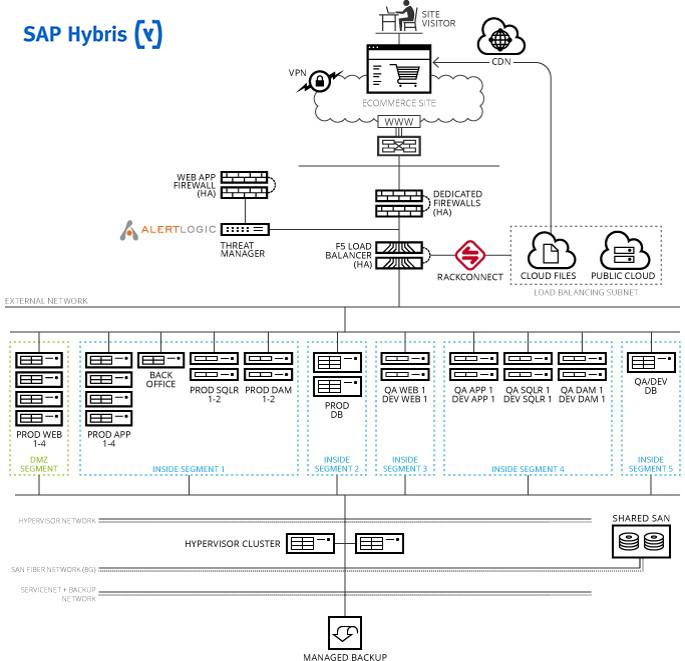 Digital SAP Hybris Ref Arc - Medium Footprint Tab