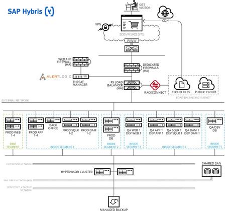 Digital SAP Hybris Ref Arc - Small Footprint Reference Architecture