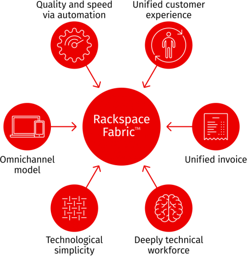 Rackspace Fabric